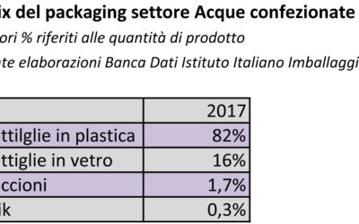 ACQUE MINERALI: MERCATO E PACKAGING