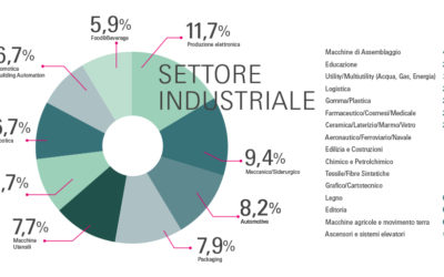 ISTITUTO ITALIANO IMBALLAGGIO PATROCINA L'EVENTO DEDICATO AL PACKAGING DI SPS IPC Drives Italia 2019
