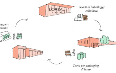 """""""IL RINASCIMENTO"""" DI ICMA E L'OREAL: UN PROGETTO SOSTENIBILE"""